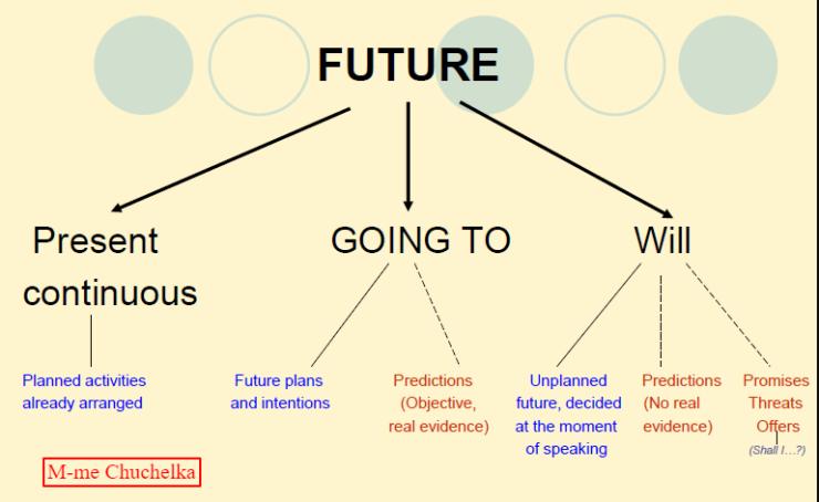 english_future1